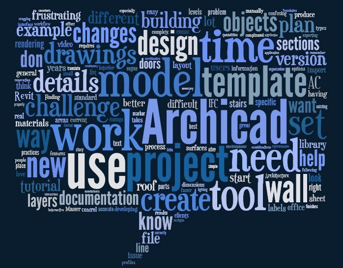 ArchiCAD word cloud